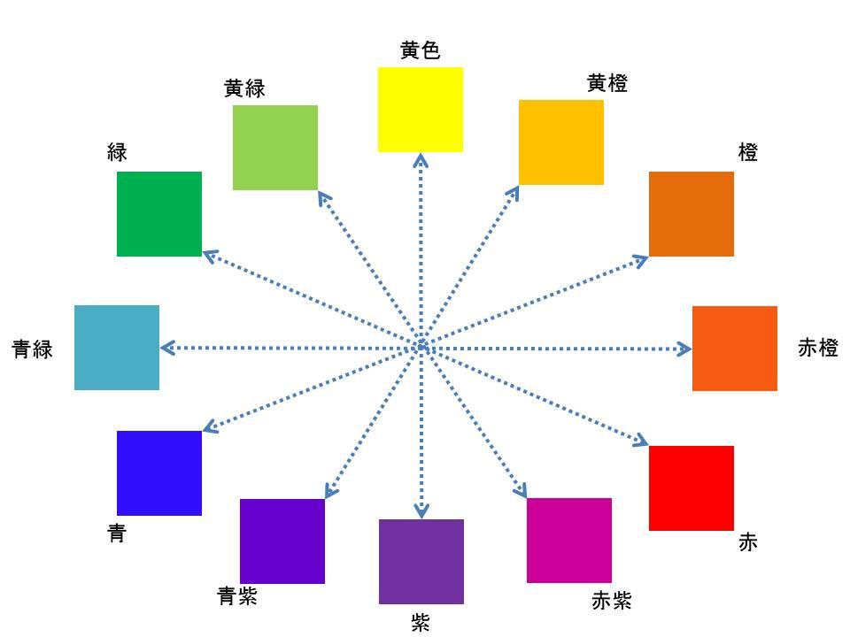 【アクアリウムレンタル】今日は、色の勉強です! 色彩のバランスを取り入れる水槽活用術とは・・・